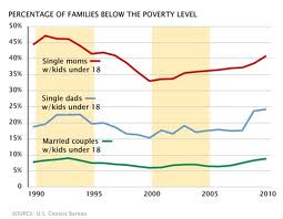 single mother graph