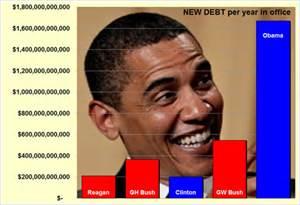 Obama spends