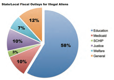 Illegal costs